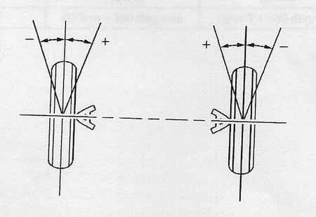Toe Settings Explained